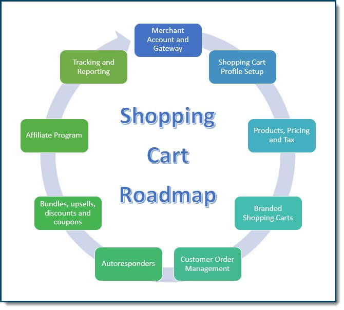 Shopping Cart Roadmap