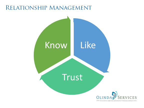 Relationship Marketing Building the Know Like Trust Factor